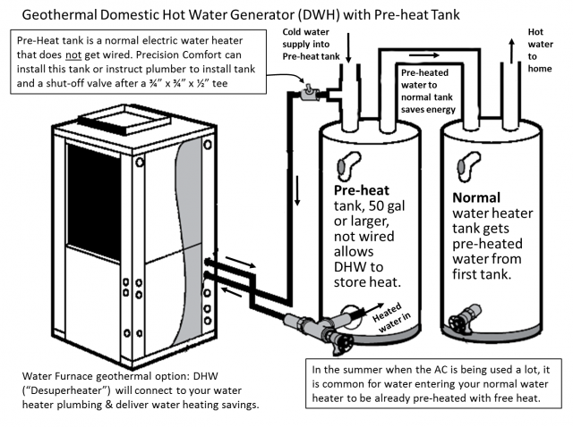 What Is A Geothermal Desuperheater